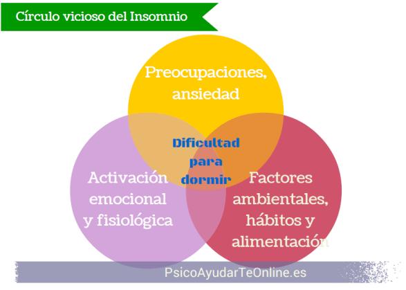 Infografía círculo vicioso del insomnio